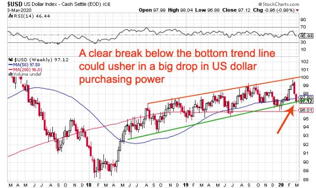 US dollar on verge of crash?
