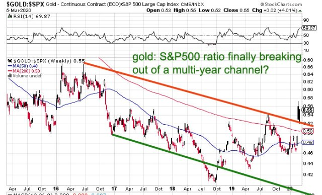 gold: spx ratio has broken out now