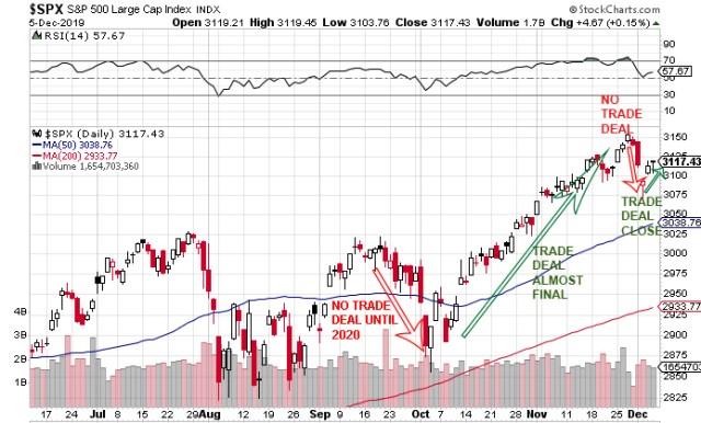 direct correlation between US China trade war headlines and US stock market performance