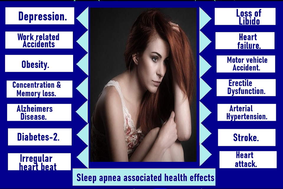 Health effects of sleep apnea. It may be due to fat tongue.