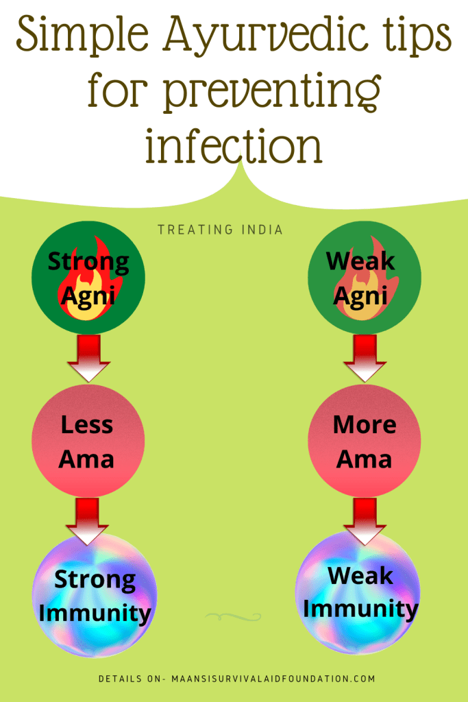 Simple Ayurvedic tips for preventing infections- Strengthening Immune system