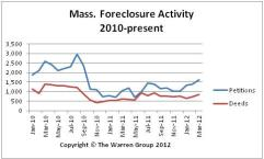 Chart of MA Foreclosures from 2010 - March 2012