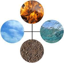 العناصر الأربعة: الماء والهواء والنار والتراب