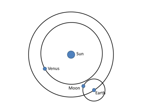 The monthly encounters of Venus and the Moon