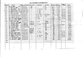 List of property left behind in 2007 as compiled by 61 villagers from Mullikulam (2012) - 2
