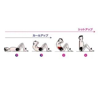 カールアップ 上体おこし 腹筋 筋トレ トレーニング やり方 腰痛 原因 理由