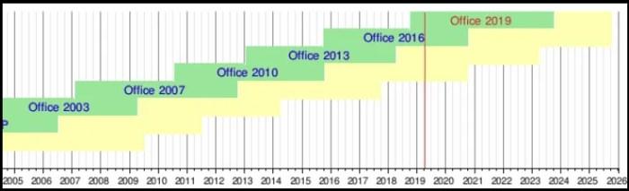 Office サポート状況 Microsoft Excel Word powerpoint プログラム 更新 ダウンロード インストール アップデート