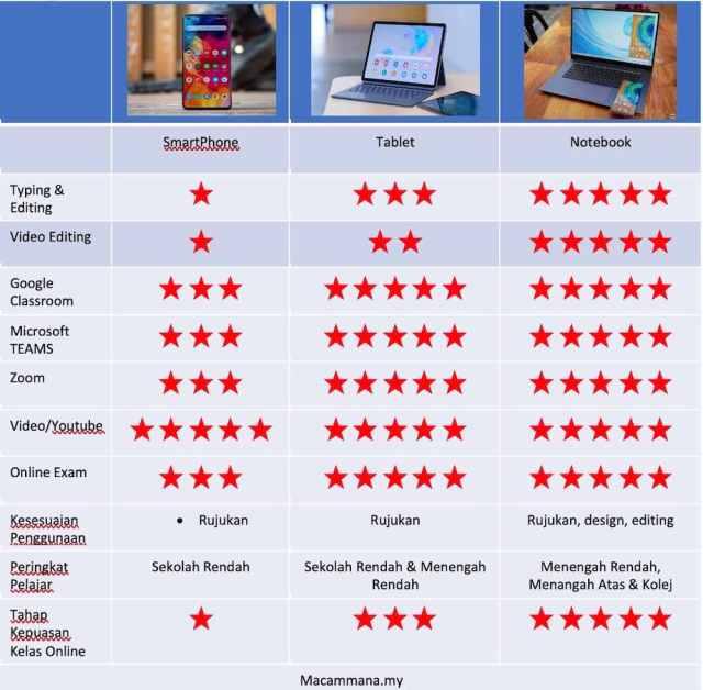 perbandingan antara phone, tablet dan notebook untuk online class