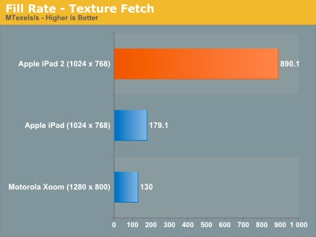 iPad 2 benchmarks - Fill Rate -Texture Fetch