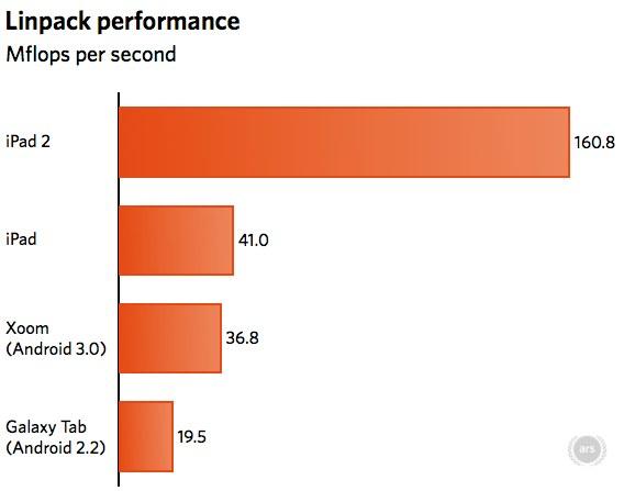 Linpack benchmark - iPad 2