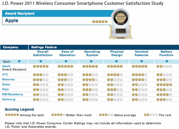 J.D. Power 2011 Wireless Consumer Smartphone Customer Satisfaction Study