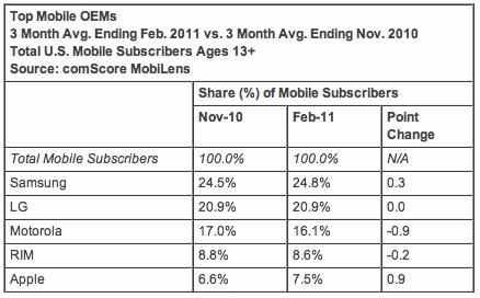 comScore Top Mobile OEMS Feb. 2011