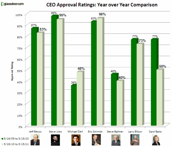 Glassdoor CEO Approval Ratings