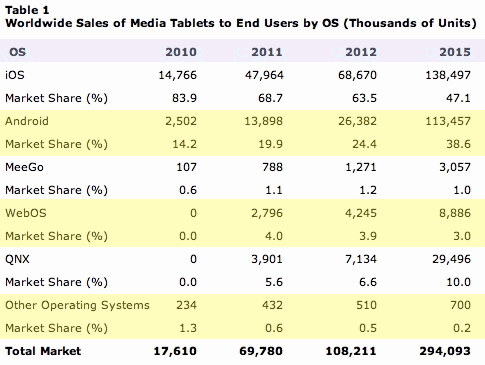 Gartner Worldwide Sales of Media Tablets to End Users by OS Estimates 2010-2015