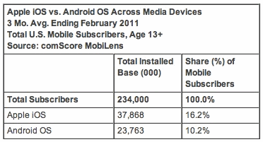 Apple iOS vs. Android OS Across Media Devices; 3 Mo. Avg. Ending; February 2011; Total U.S. Mobile Subscribers, Age 13+; Source: comScore MobiLens