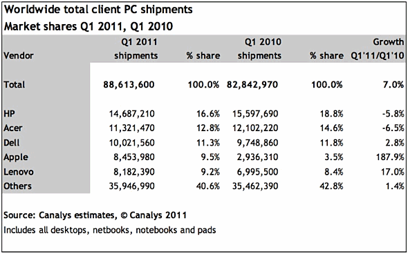 Canalys worldwide PC shipments