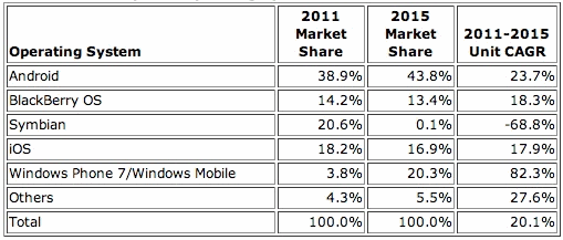 Worldwide Smartphone Operating System 2011 and 2015 Market Share and 2011-2015 Compound Annual Growth Rate