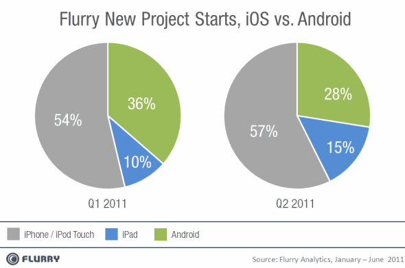 Flurry Q1 to Q2 new project starts, iOS vs. Android