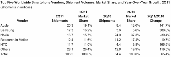 Top Five Worldwide Smartphone Vendors, Shipment Volumes, Market Share, and Year-Over-Year Growth, 2Q11