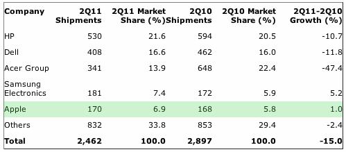 United Kingdom PC Vendor Unit Shipment Estimates for 2Q11 (Thousands of Units)