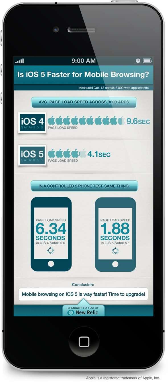 New relic: iOS 5 Safari vs. iOS 4 Safari browser performance