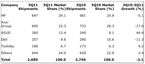 Gartner: France: PC Vendor Unit Shipment Estimates for 3Q11 (Thousands of Units)