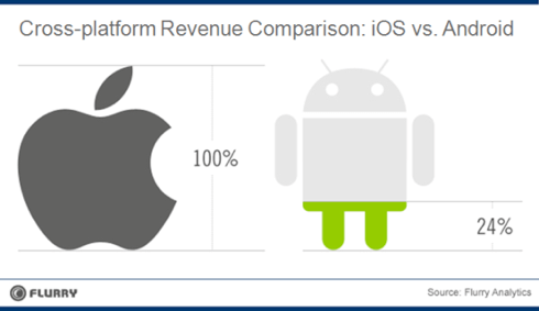 Flurry Analytics Cross-platform developer revenue comparison: iOS vs. Android