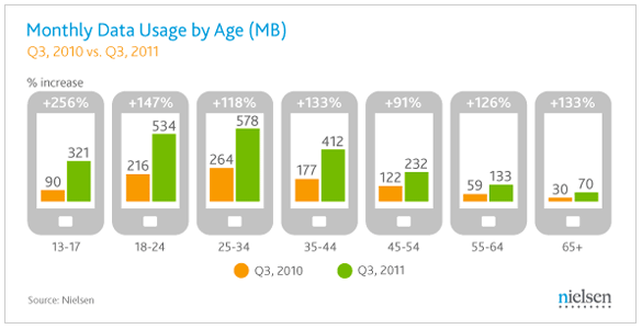 Nielsen: Monthly data usage by age Q310 vs. Q311