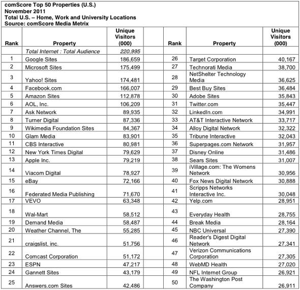 comScore Top 50 Properties (U.S.) November 2011 Total U.S. – Home, Work and University Locations