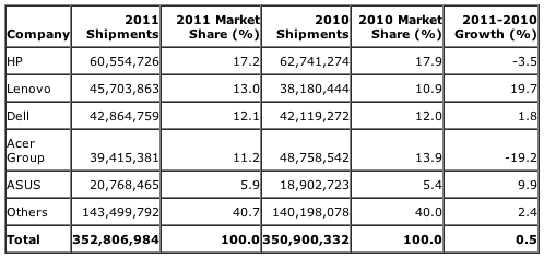 Gartner: Preliminary Worldwide PC Vendor Unit Shipment Estimates for 2011 (Units)