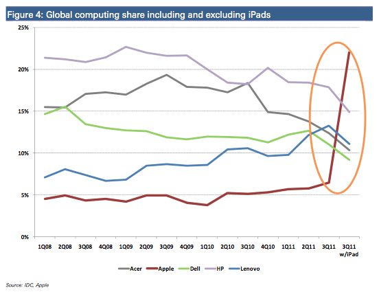 Global computing marketshare including and excluding iPad