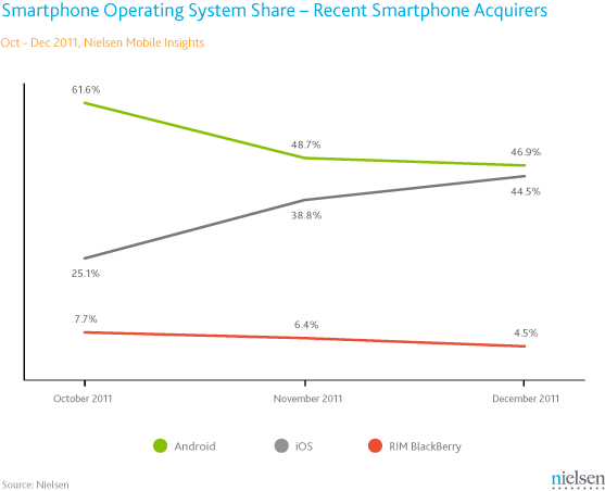 Nielsen: U.S. Smartphone OS share, recent acquirers, Q4 2011