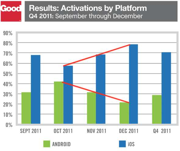 Good Technology: Activations by mobile platform iOS vs. Android Q411