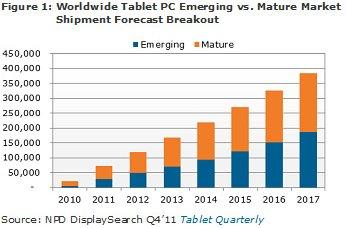 NPD: Worldwide tablet emerging vs. mature market shipment forecast 2010-1017