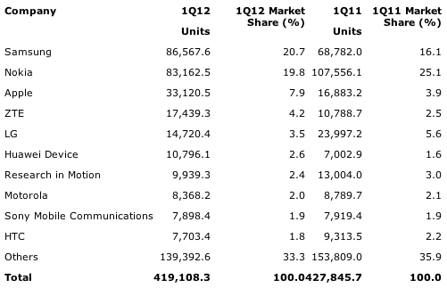 Gartner: Worldwide Mobile Device Sales to End Users by Vendor in 1Q12 (Thousands of Units)