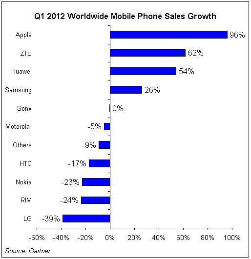 Gartner: Q112 global mobile phone sales growth