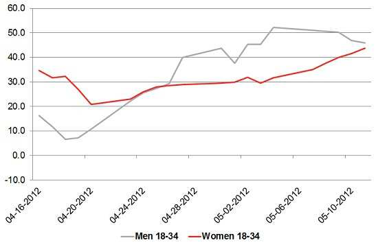 YouGov: iPhone Adults 18-34 Buzz by Gender, 4/16/12-5/10/12