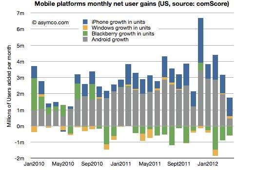 Asymco: Mobile platforms monthly net user gains in the U.S. (comScore)