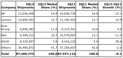 Gartner: Preliminary Worldwide PC Vendor Unit Shipment Estimates for 2Q12 (Units)
