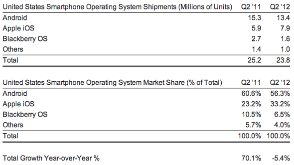 Strategy Analytics: United States Smartphone OS Shipments and Market Share in Q2 2012