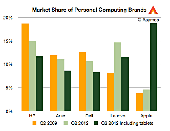 Asymco: Market Share of Personal Computing Brands, Q209-Q212