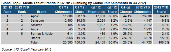 Global top-five media tablet brands in Q2 2012 (ranking by global unit shipments in Q4 2012)
