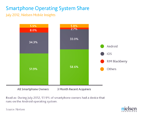 Nielsen Smartphone Operating System Share, July 2012