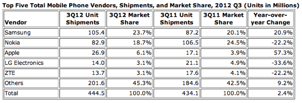 IDC: Top Five Total Mobile Phone Vendors, Shipments, and Market Share, 2012 Q3 (Units in Millions)