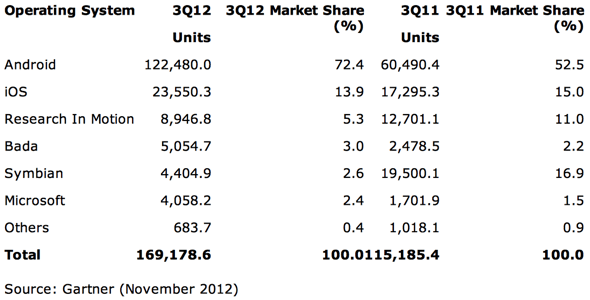 Gartner: Worldwide Mobile Device Sales to End Users by Operating System in 3Q12 (Thousands of Units)