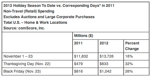 2012 Holiday Season To Date vs. Corresponding Days* in 2011 Non-Travel (Retail) Spending Excludes Auctions and Large Corporate Purchases Total U.S. – Home & Work Locations Source: comScore, Inc.