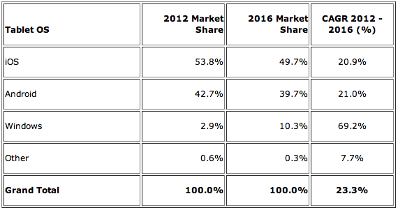 IDC: Tablet Operating Systems, Market Share Forecast and CAGR 2012-2016