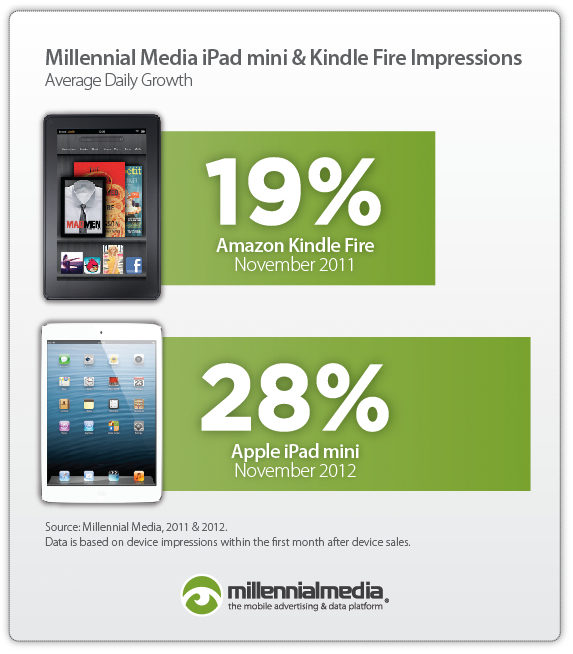 Millennial Media: Apple iPad mini 2012 vs. Amazon Kindle Fire 2011 Impressions