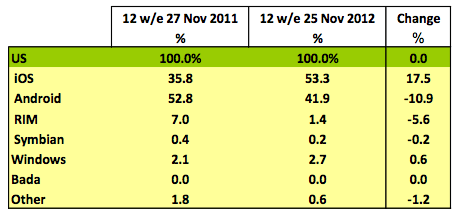Kantar Worldpanel U.S. smartphone market share (12 week period ending Nov. 25, 2012)