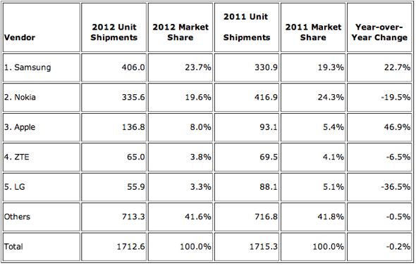 IDC: Top Five Mobile Phone Vendors, Shipments, and Market Share Calendar Year 2012 (Units in Millions)